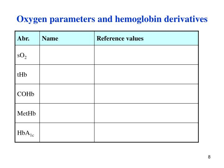 Oxygen parameters and hemoglobin derivatives