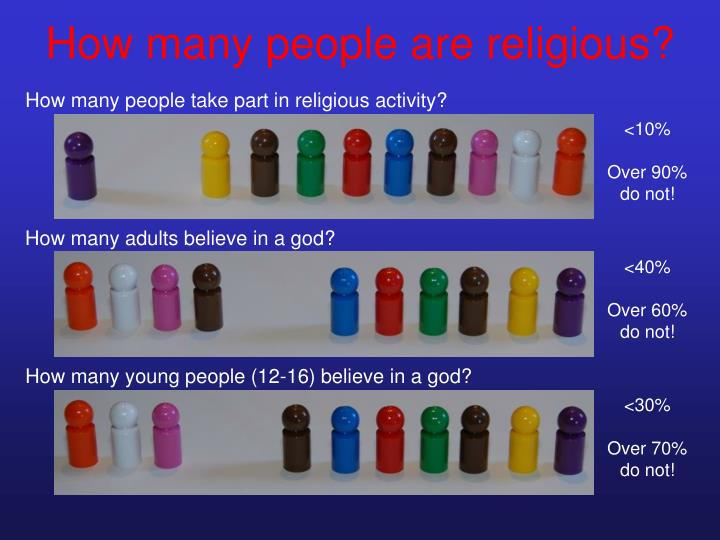 How many people are religious?