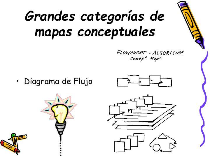 Grandes categorías de mapas conceptuales