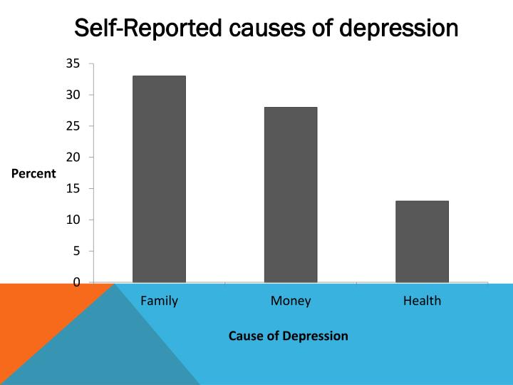 Self-Reported causes of depression