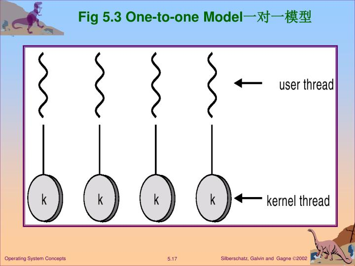 Fig 5.3 One-to-one Model