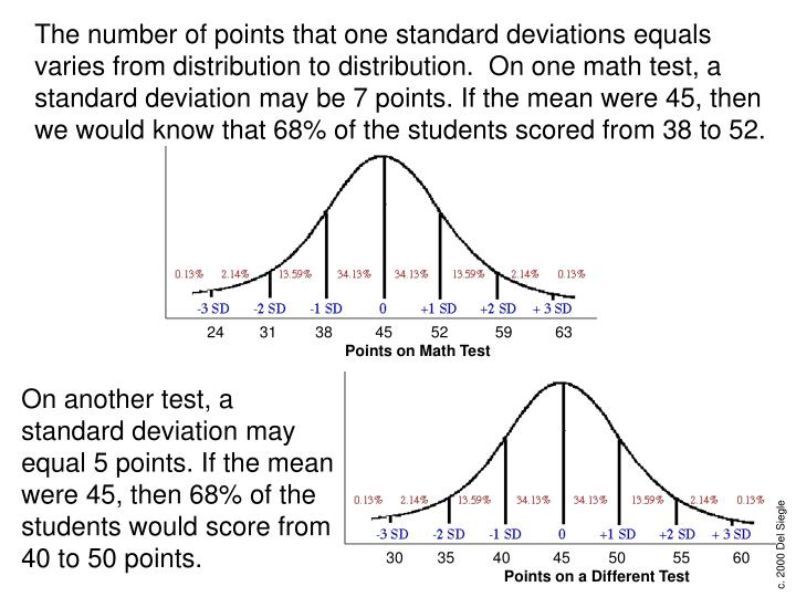 On another test, a standard deviation may equal 5 points. If the mean were 45, then 68% of the students would score from 40 to 50 points.