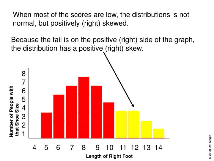 When most of the scores are low, the distributions is not normal, but positively (right) skewed.