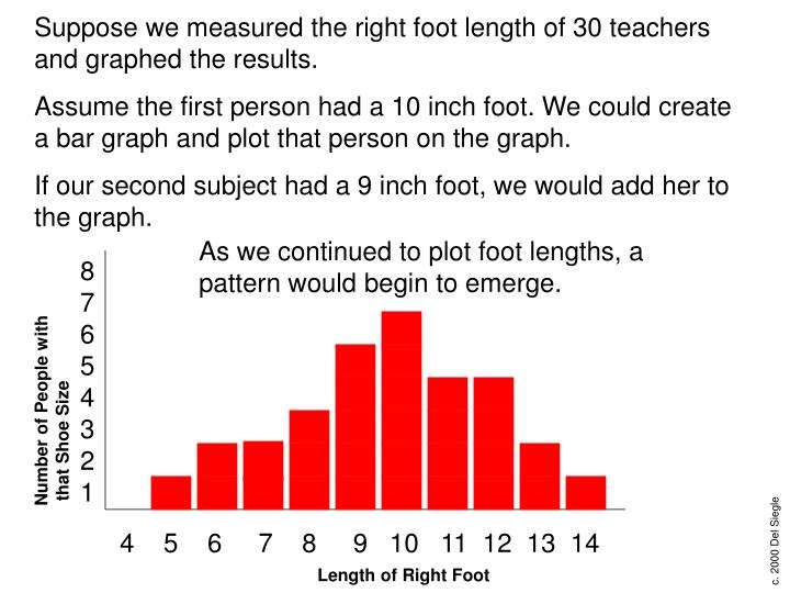 Suppose we measured the right foot length of 30 teachers and graphed the results.