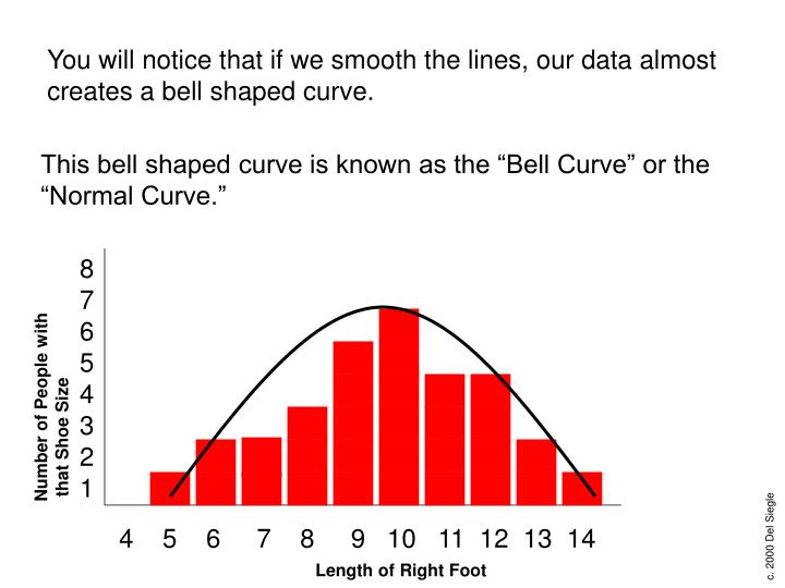 You will notice that if we smooth the lines, our data almost creates a bell shaped curve.