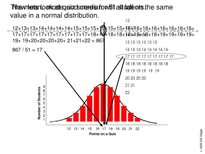 will all fall on the same value in a normal distribution.