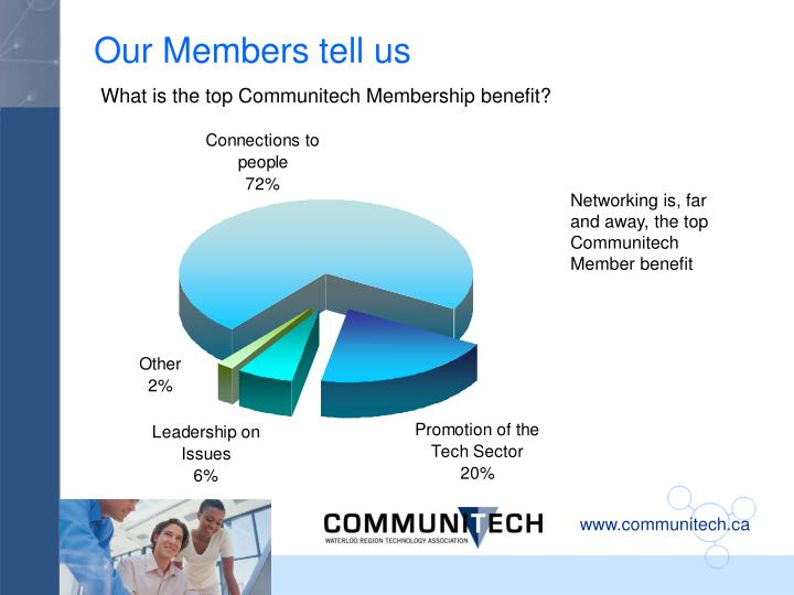 Our Members tell us