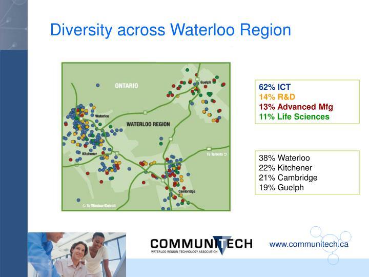 Diversity across Waterloo Region