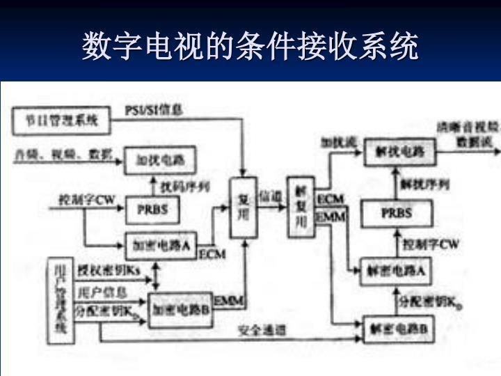 数字电视的条件接收系统