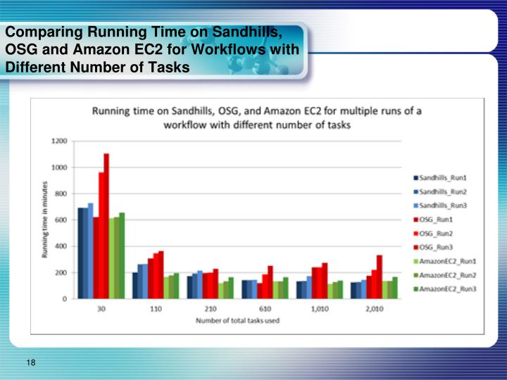 Comparing Running Time on