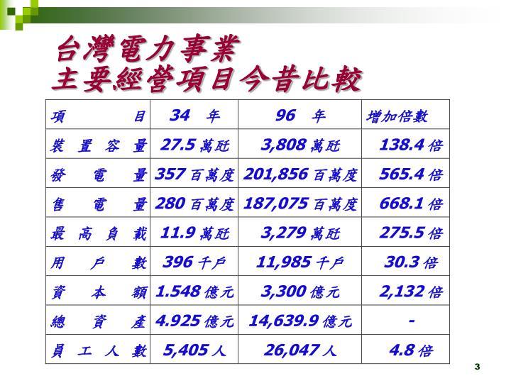 台灣電力事業