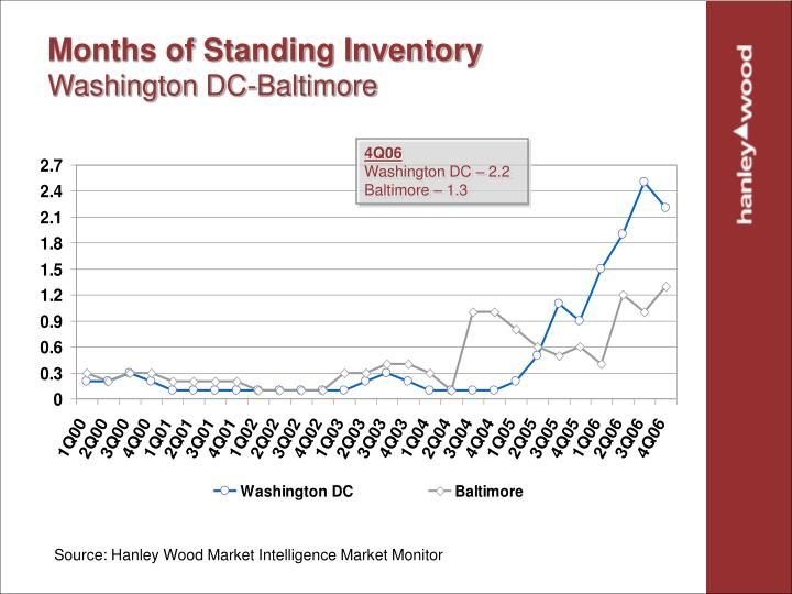 Months of Standing Inventory