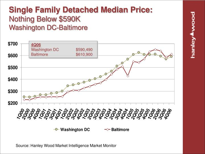 Single Family Detached Median Price: