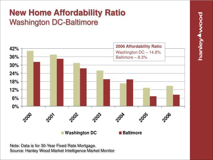 New Home Affordability Ratio