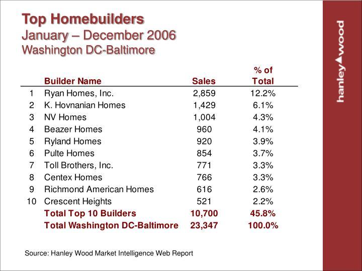 Top Homebuilders