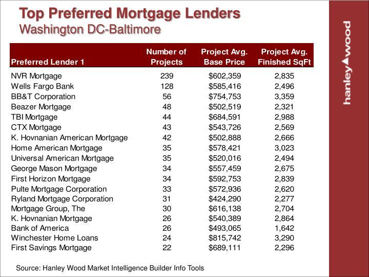 Top Preferred Mortgage Lenders