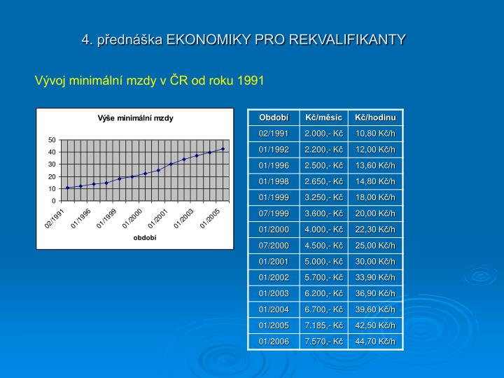 Vývoj minimální mzdy v ČR od roku 1991