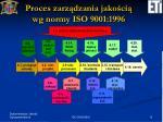 proces zarz dzania jako ci wg normy iso 9001 1996