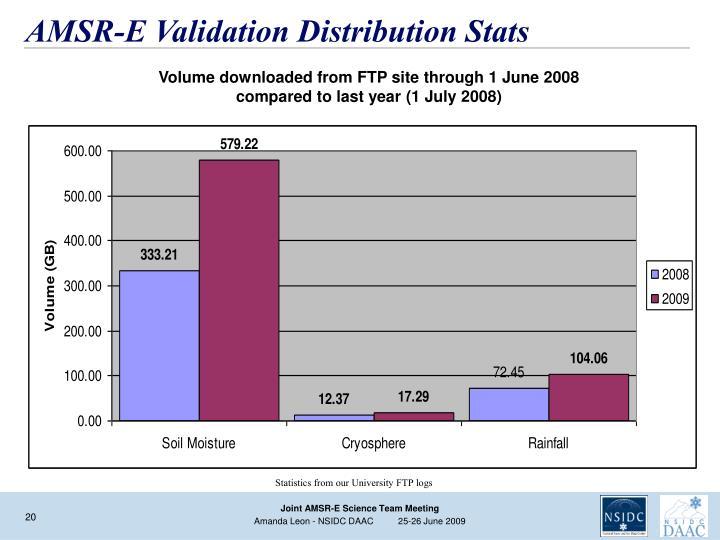 AMSR-E Validation Distribution Stats
