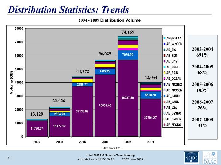 Distribution Statistics: Trends