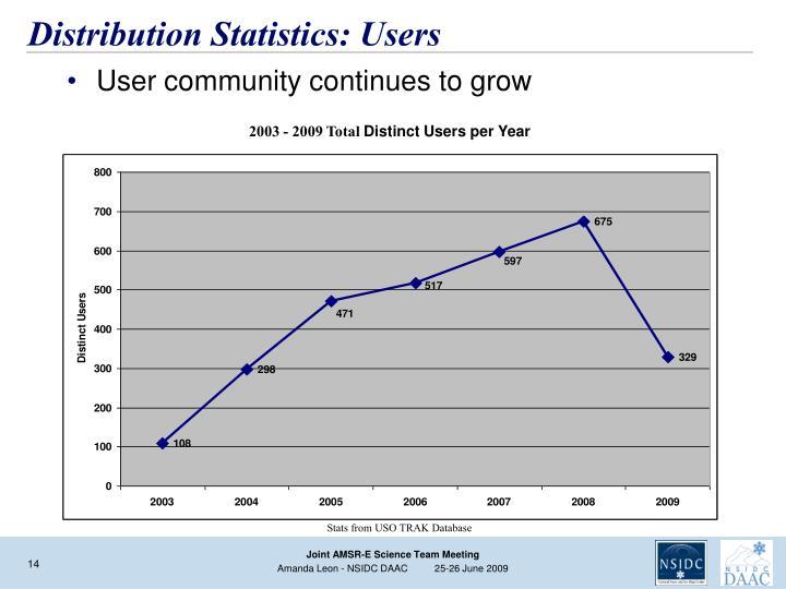 Distribution Statistics: Users