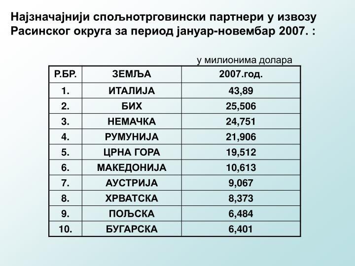 Најзначајнији спољнотрговински партнери у извозу  Расинског округа за период јануар-новембар 2007. :