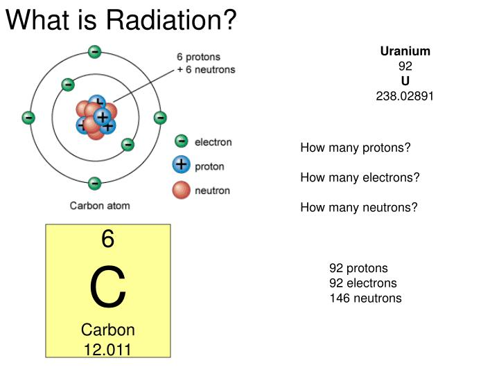 What is Radiation?
