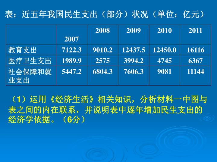 表:近五年我国民生支出(部分)状况(单位:亿元)