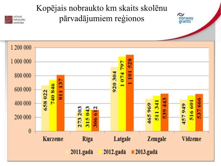Kopējais nobraukto km skaits skolēnu pārvadājumiem reģionos