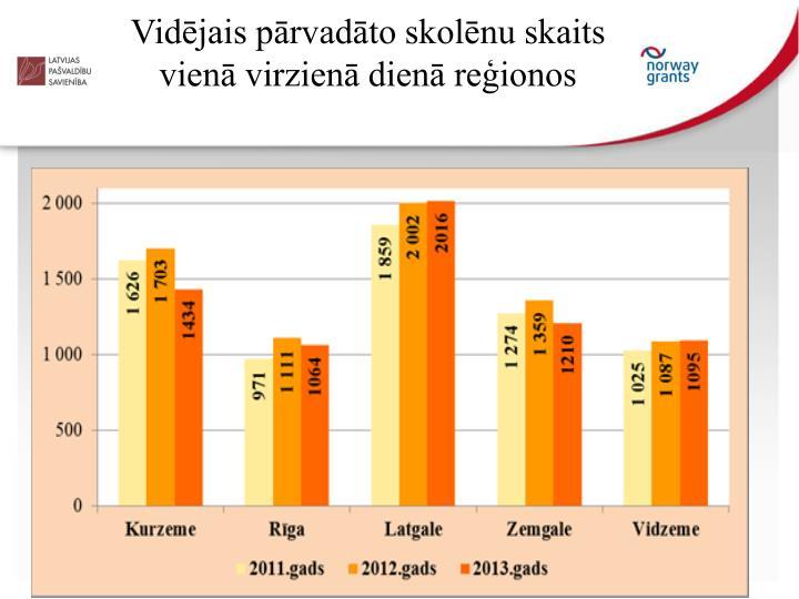 Vidējais pārvadāto skolēnu skaits vienā virzienā dienā reģionos