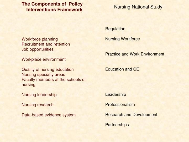 The Components of  Policy