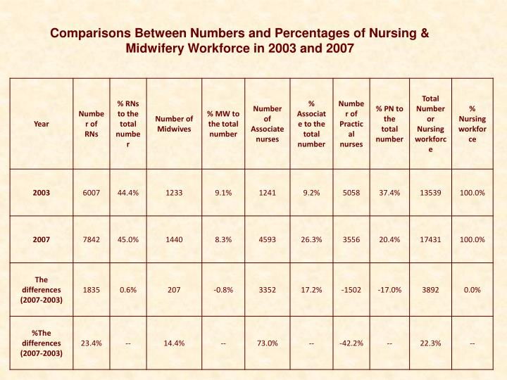 Comparisons Between Numbers and Percentages of Nursing & Midwifery Workforce in 2003 and 2007