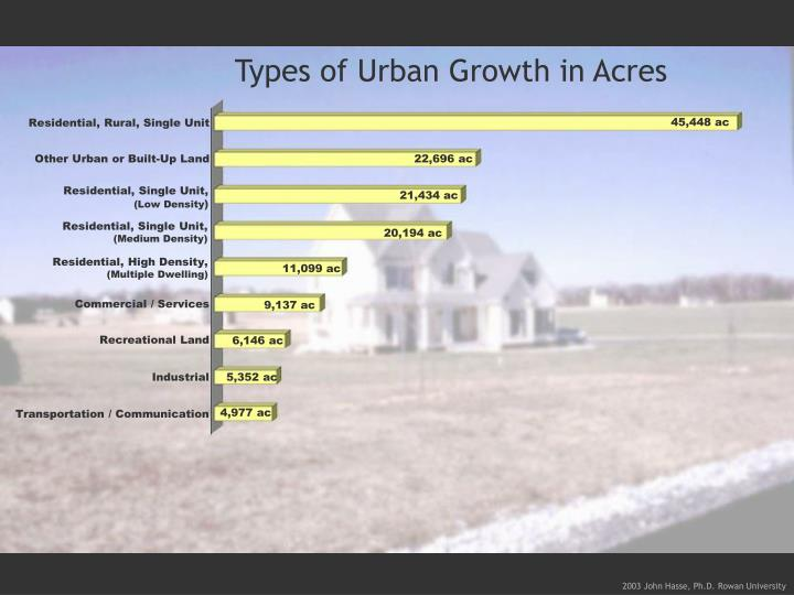 Types of Urban Growth in Acres