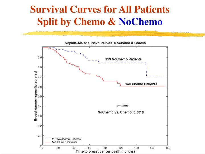 Survival Curves for All Patients