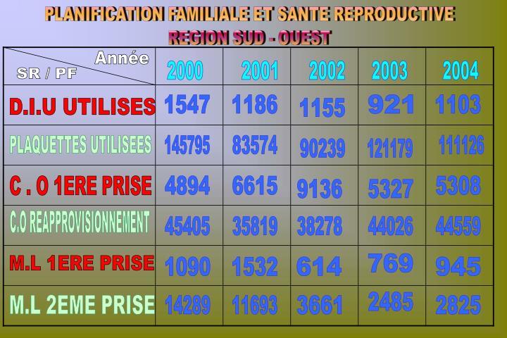 PLANIFICATION FAMILIALE ET SANTE REPRODUCTIVE