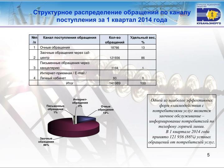 Структурное распределение обращений по каналу поступления за 1 квартал 2014 года
