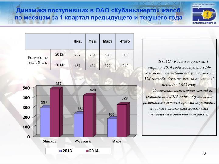 Динамика поступивших в ОАО «Кубаньэнерго» жалоб