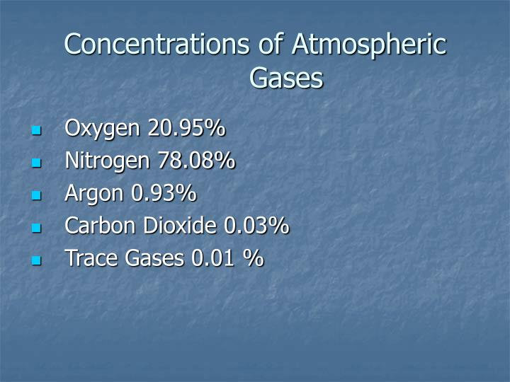 Concentrations of Atmospheric Gases