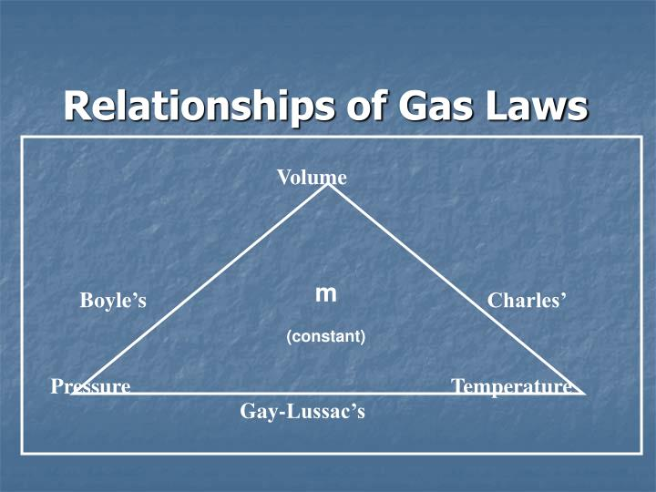 Relationships of Gas Laws