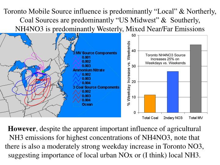 "Toronto Mobile Source influence is predominantly ""Local"" & Northerly,    Coal Sources are predominantly ""US Midwest"" &  Southerly,    NH4NO3 is predominantly Westerly, Mixed Near/Far Emissions"