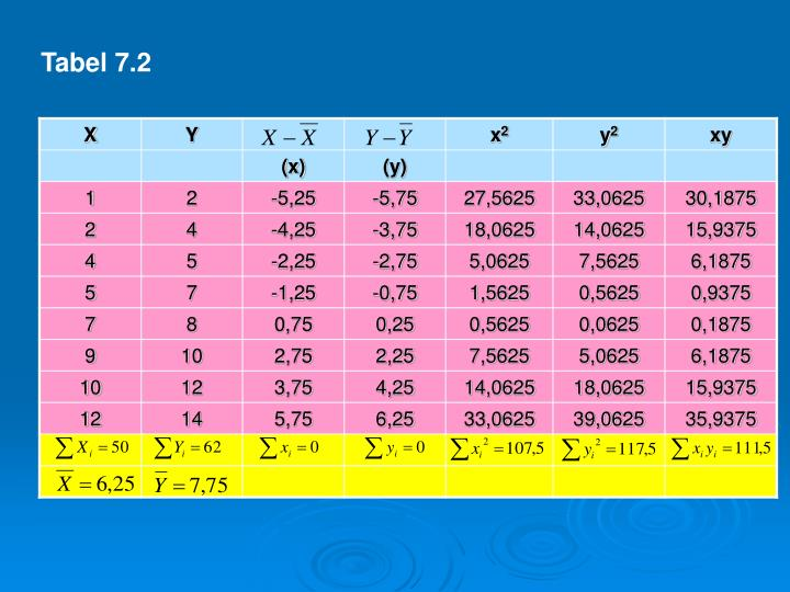 Tabel 7.2