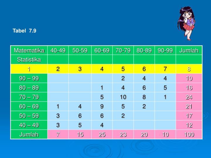 Tabel  7.9