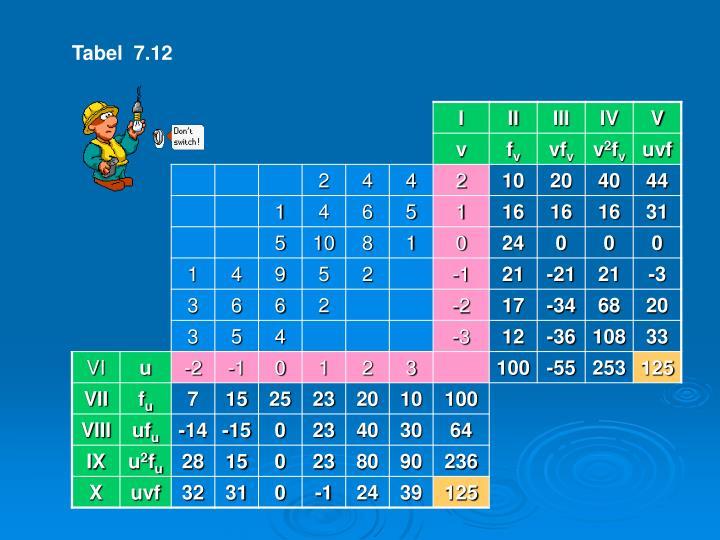 Tabel  7.12