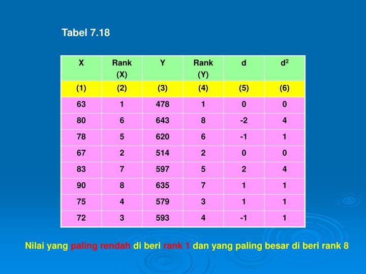 Tabel 7.18