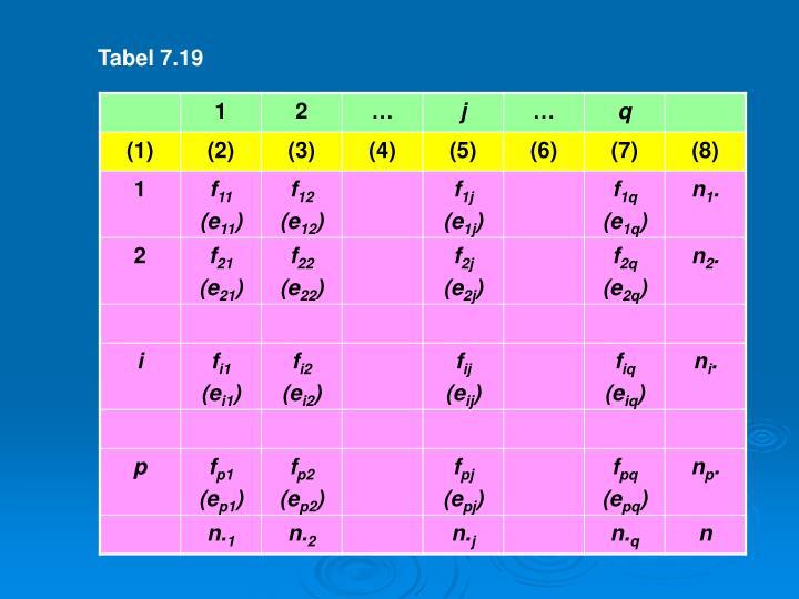 Tabel 7.19