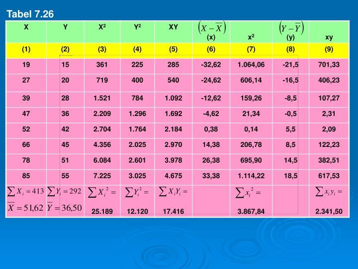 Tabel 7.26