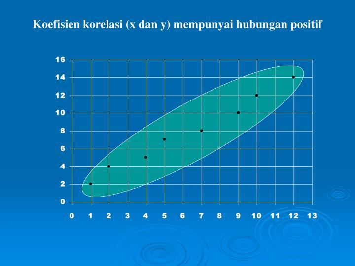 Koefisien korelasi (x dan y) mempunyai hubungan positif