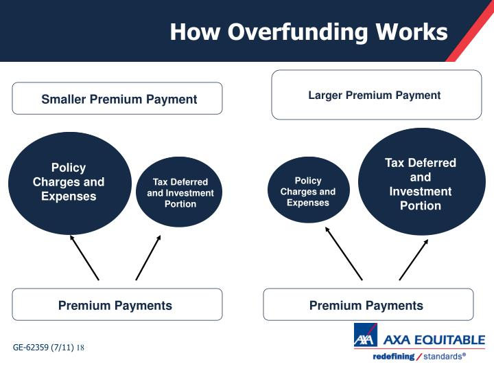 How Overfunding Works