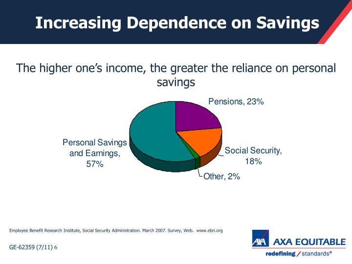 Increasing Dependence on Savings