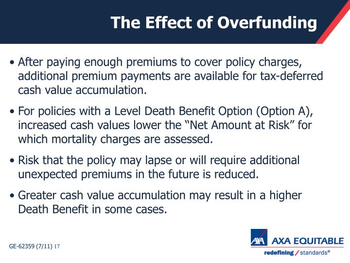 The Effect of Overfunding